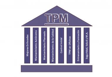 tpm 1 380x260 - Mantenimiento productivo total: elimine las pérdidas de producción